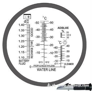 RHA501ATC汽车尿素水溶液测定仪